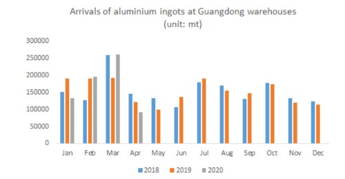 Arrivals of aluminium ingots at Guangdong warehouses