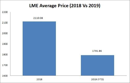 average lme