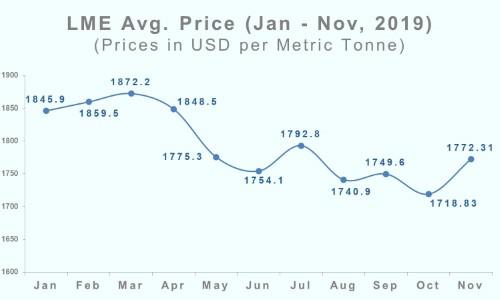 lme price